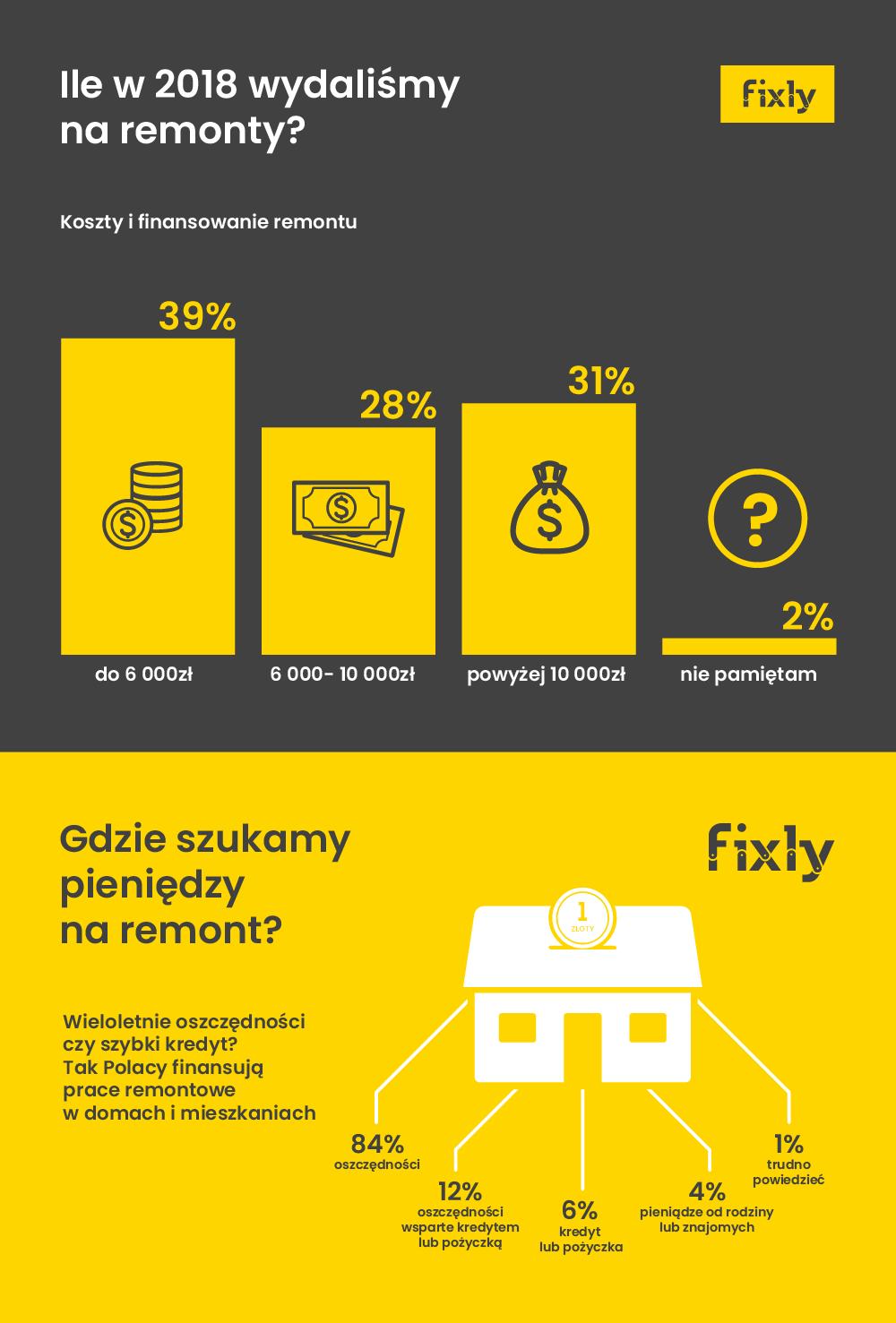Ile Polacy wydali pieniędzy na remonty w 2018 r. Źródło: Fixly