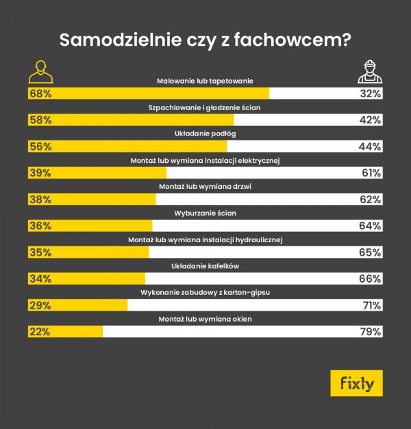 [Raport Fixly] Dowiedz się, jakie pomieszczenia remontowali Polacy w 2018