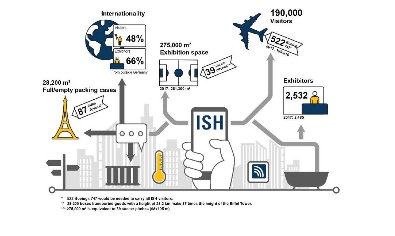 Infografika prezentująca liczbę wystawców i odwiedzających ISH 2019. Źródło: ISH Messe Frankfurt