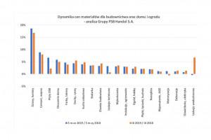 [Raport PSB] Dynamiczny wzrost cen produktów z segmentu wyposażenia łazienki w marcu br.