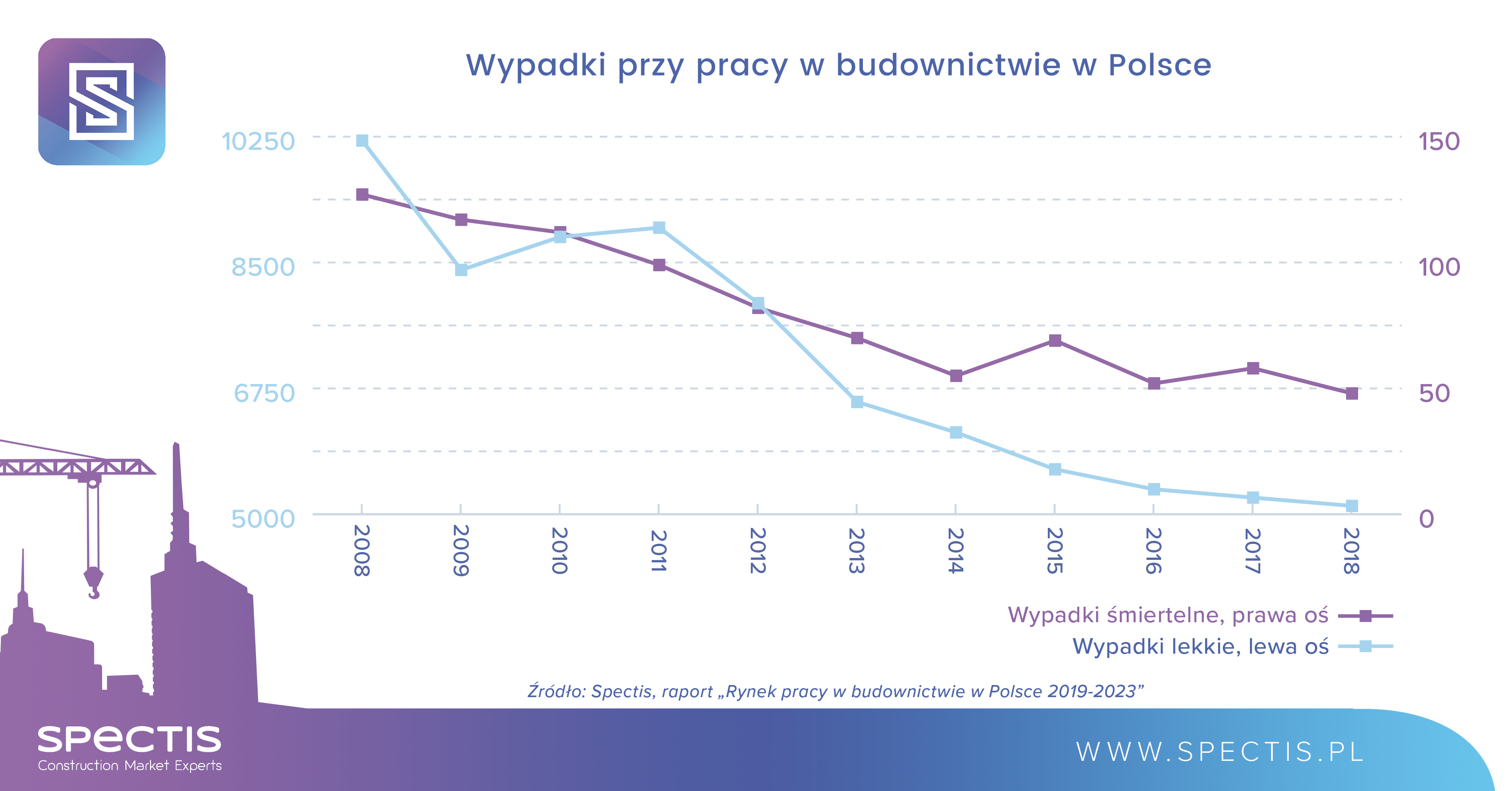 Wypadki przy pracy w branży budowlanej w Polsce. Źródło: Spectis