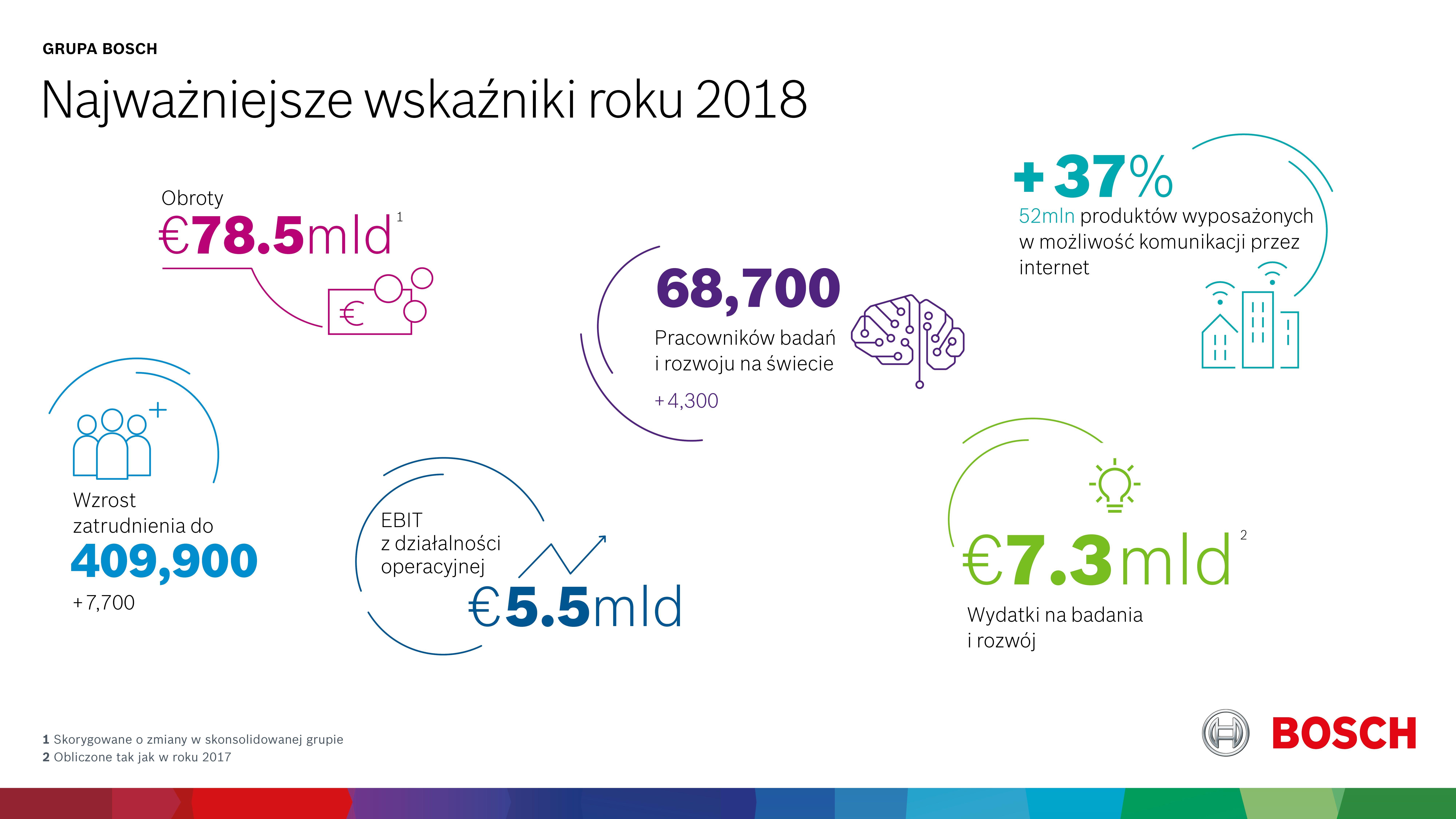 Najważniejsze wskaźniki roku 2018 dla grupy Bosch. Źródło: Bosch