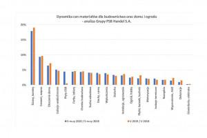[Raport PSB] Dynamiczny wzrost cen produktów z segmentu wyposażenia łazienki w maju