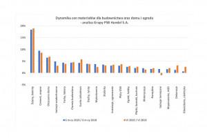 """[Raport PSB] Trwa """"fala"""" dynamicznego wzrostu cen produktów z segmentu wyposażenia łazienki"""