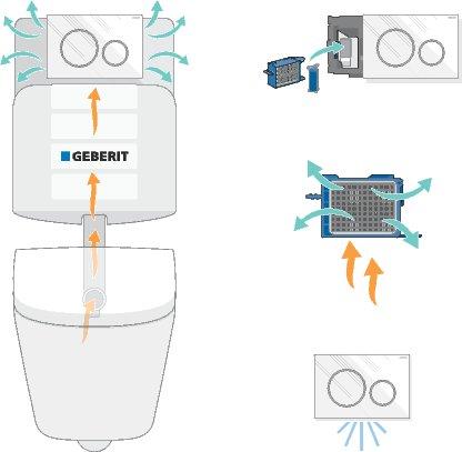 Moduł DuoFresh tworzą: przycisk Sigma, filtr ceramiczny   oraz pojemnik na kostki higieniczne oraz oświetlenie orientacyjne. Rys. Geberit