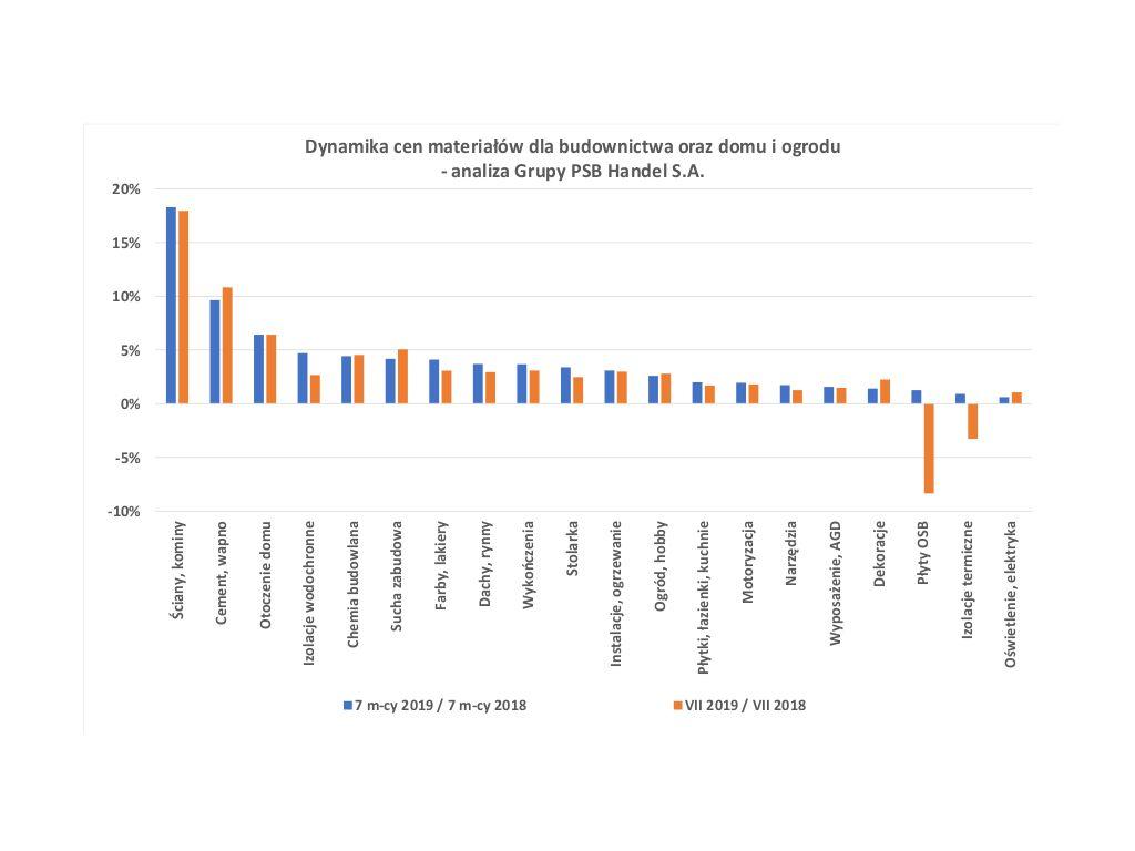 Dynamika cen materiałów dla budownictwa oraz domu i ogrodu. Źródło: Grupa PSB