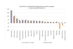 [Raport PSB] Kolejny miesiąc z dynamicznym wzrostem cen produktów z segmentu wyposażenia łazienki