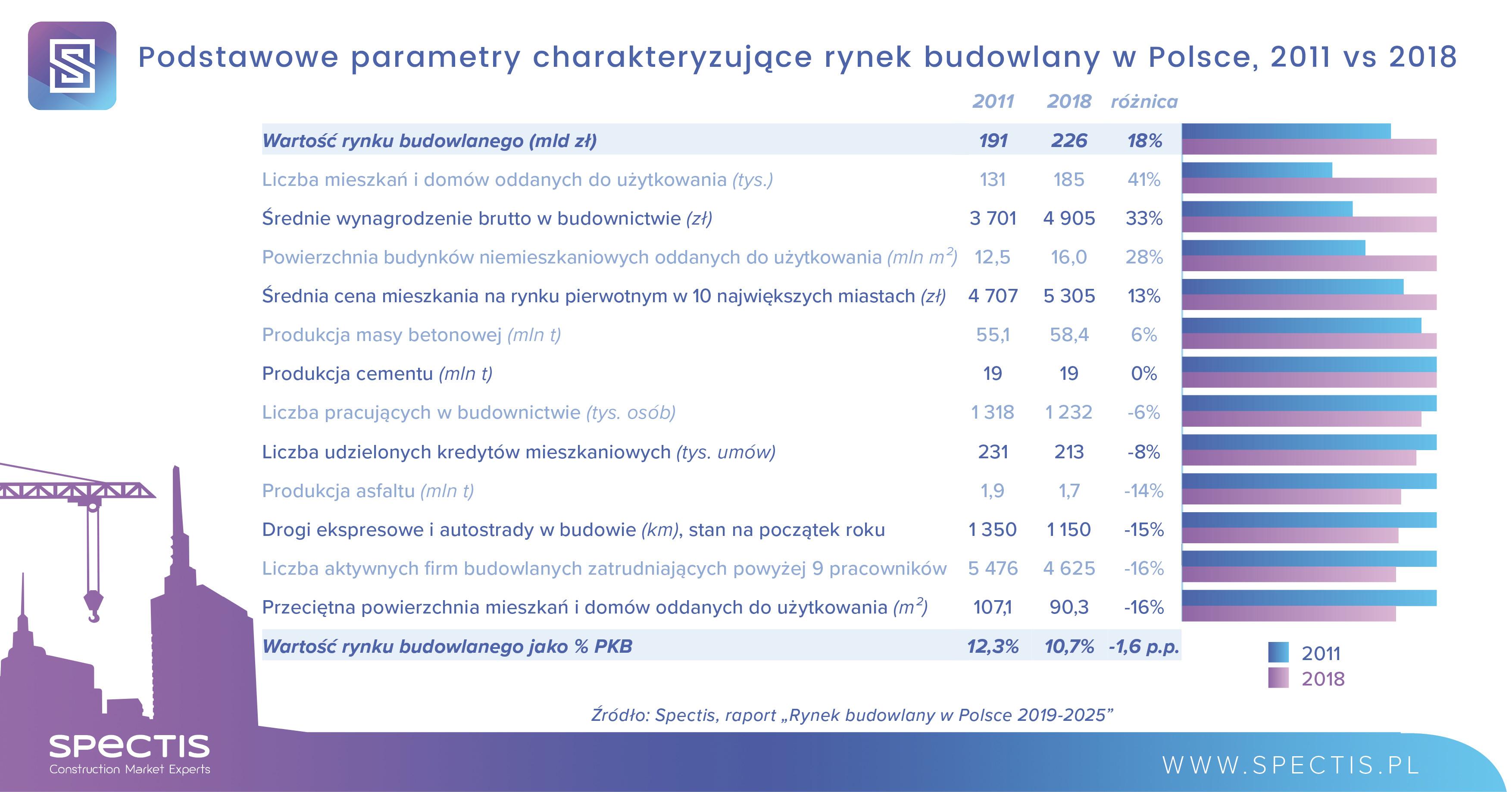 Podstawowe parametry charakteryzujące rynek budowlany w Polsce. Porównanie 2011 vs 2018. Źródło: Spectis