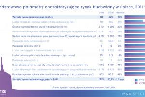 [Raport Spectis] Rosnące ceny wywindują wartość polskiego rynku budowlanego do rekordowego poziomu