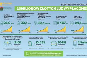 4Buildings: jak zostać prosumentem? Coraz więcej Polaków produkuje prąd samodzielnie