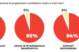 Komunikacja marki w branży wnętrzarskiej. Trendy 2020 - raport