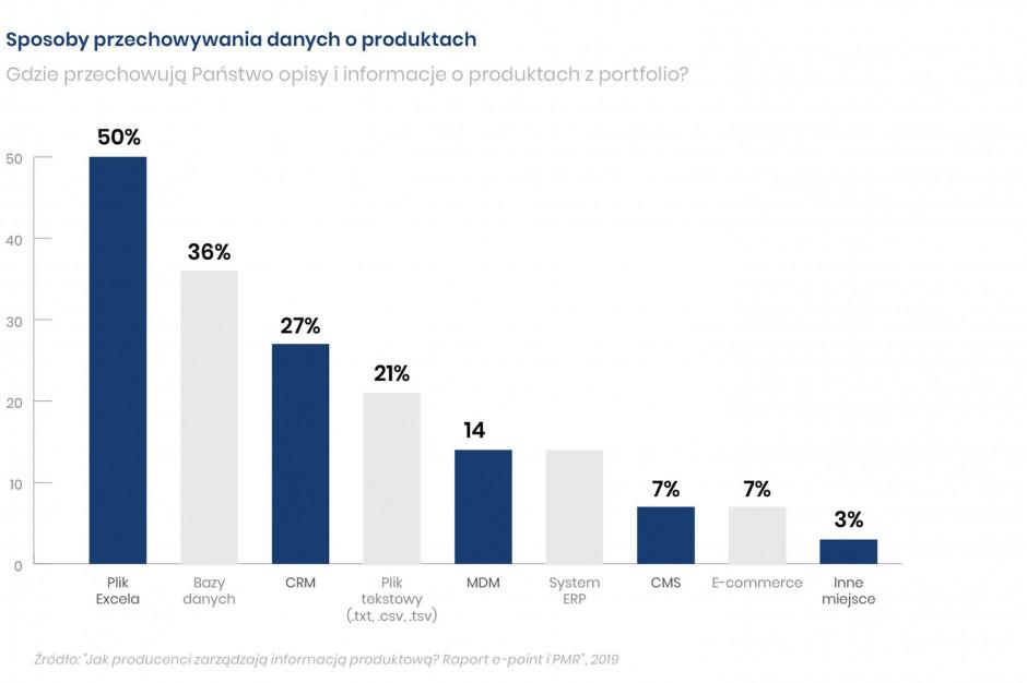 Polskie firmy zarządzają informacją produktową przy pomocy Excela
